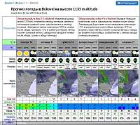 Нажмите на изображение для увеличения Название: forecastbuk.jpg Просмотров: 115 Размер:471.6 Кб ID:20907
